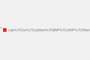 2010 General Election result in Doncaster North
